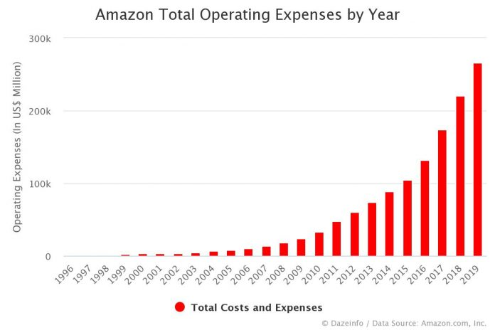 Amazon Total Operating Expenses by Year