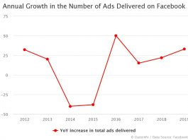 Annual Growth in the Number of Ads Delivered on Facebook