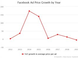 Facebook Ad Price Growth by Year