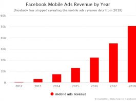 Facebook Mobile Ads Revenue by Year