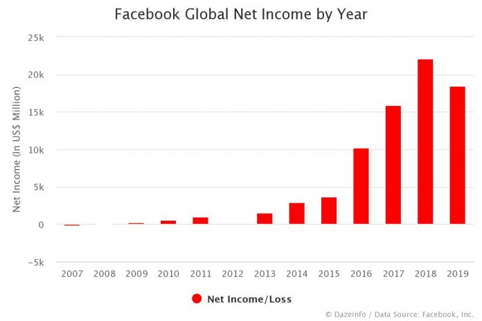 Facebook Net Income by Year
