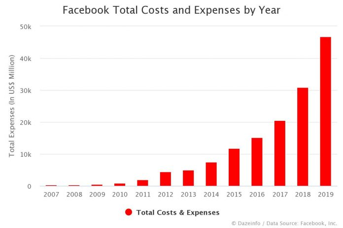 Facebook Total Costs and Expenses by Year