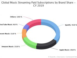Global Music Streaming Paid Subscriptions by Brand Share 2019