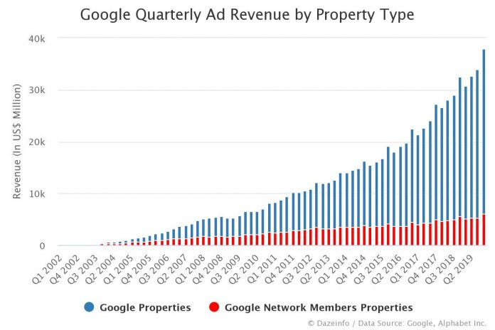 Google Quarterly Ad Revenue by Property Type