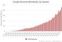 Google Revenue by Quarter