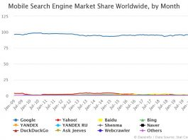 Mobile Search Engine Market Share Worldwide by Month