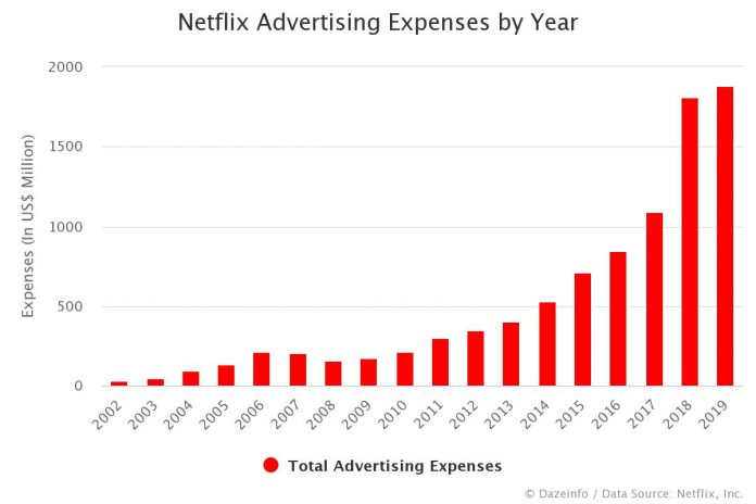 Netflix Advertising Expenses by Year