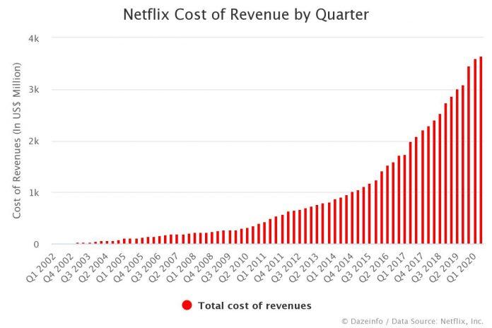 Netflix Cost of Revenue by Quarter