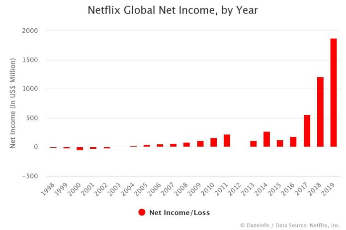 Netflix Net Income by Year
