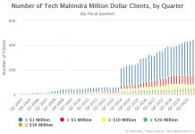 Number of Tech Mahindra Million Dollar Clients by Quarter