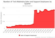 Number of Tech Mahindra Sales and Support Employees by Quarter
