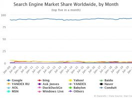 Search Engine Market Share Worldwide by Month