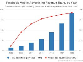 Share of Facebook Mobile Advertising Revenue by Year