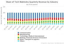 Share of Tech Mahindra Quarterly Revenue by Industry