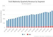 Tech Mahindra Quarterly Revenue by Segment