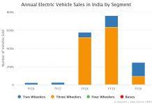 Annual EV Sales in India by Segment