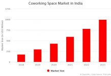 India's Coworking Space Market by Year