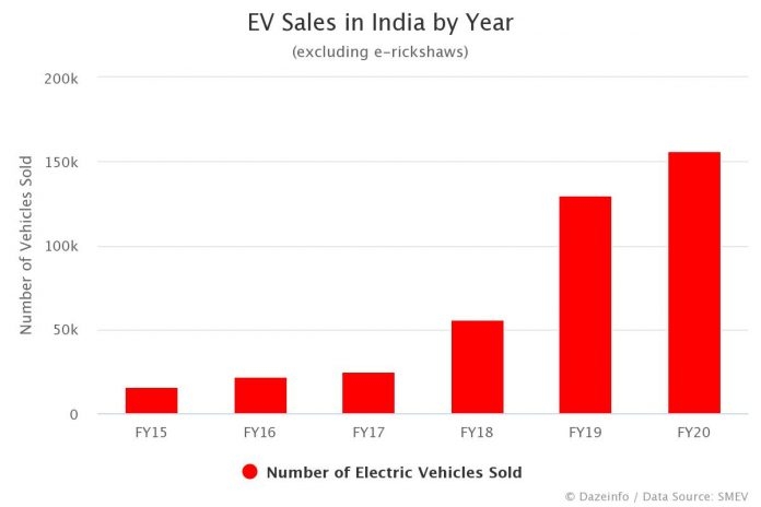 Total EV Sales in India by Year