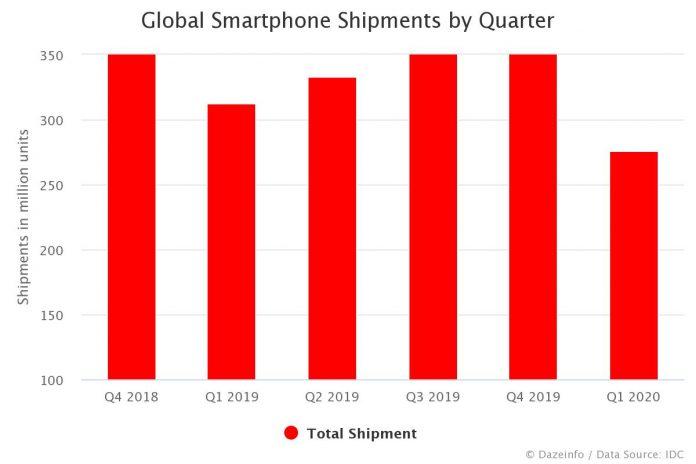 Global Smartphone Shipments by Quarter