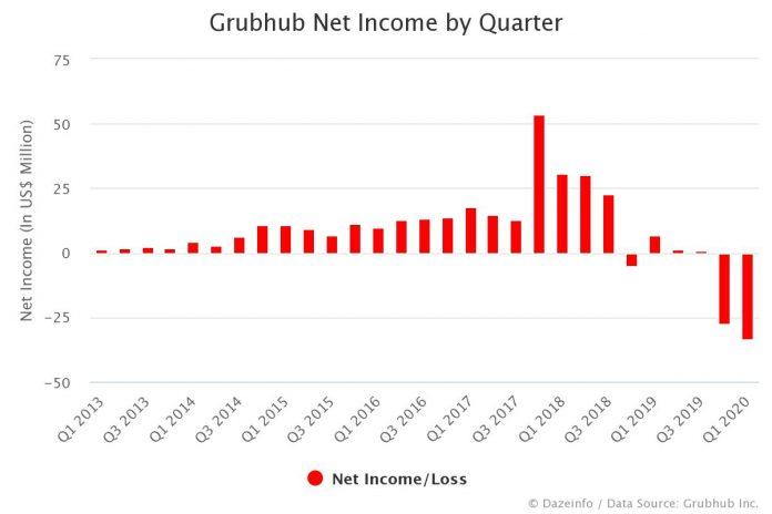 Grubhub Net Income by Quarter