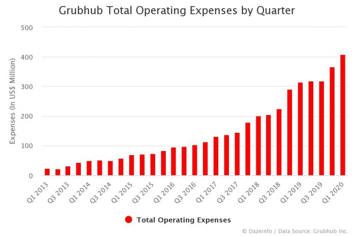 Grubhub Operating Expenses by Quarter