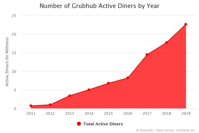 Number of Grubhub Active Diners by Year