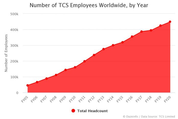 Number of TCS Employees by Year
