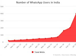 Number of WhatsApp Users in India