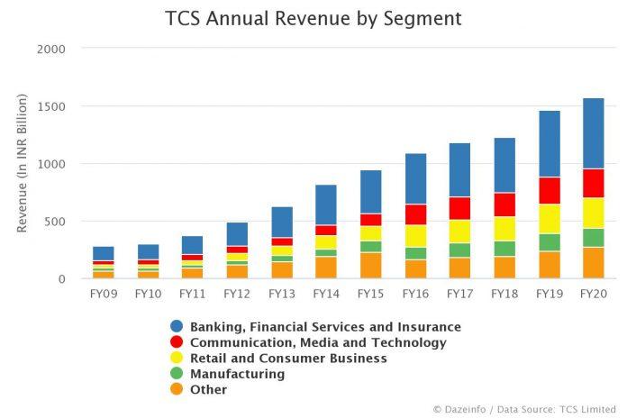 TCS Annual Revenue by Segment