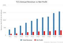 TCS Annual Revenue vs Net Profit