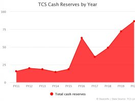 TCS Cash Reserves by Year