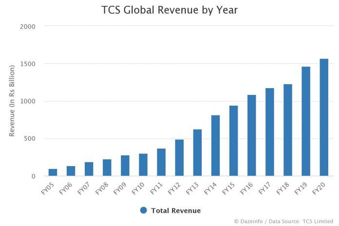 TCS Global Revenue by Year