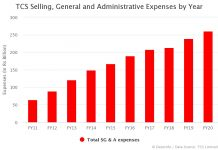 TCS SG&A Expenses by Year