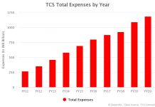 TCS Total Expenses by Year
