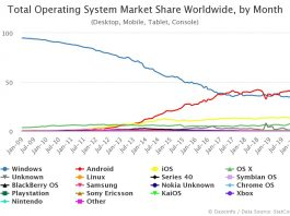 Total OS Market Share Worldwide by Month