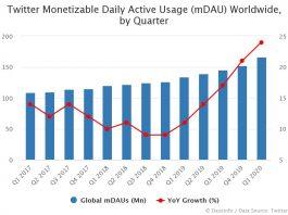 Twitter Global mDAU by Quarter