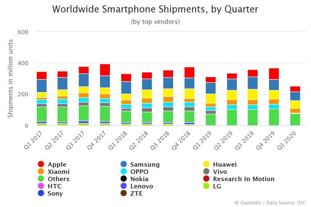Worldwide smartphone shipments by vendors Q1 2020