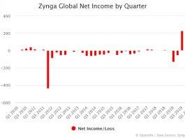Zynga Net Income by Quarter