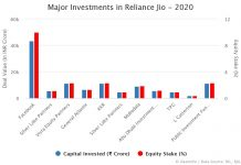 Major Investments in Jio 2020