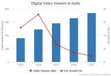 Digital Video Viewers in India 2020