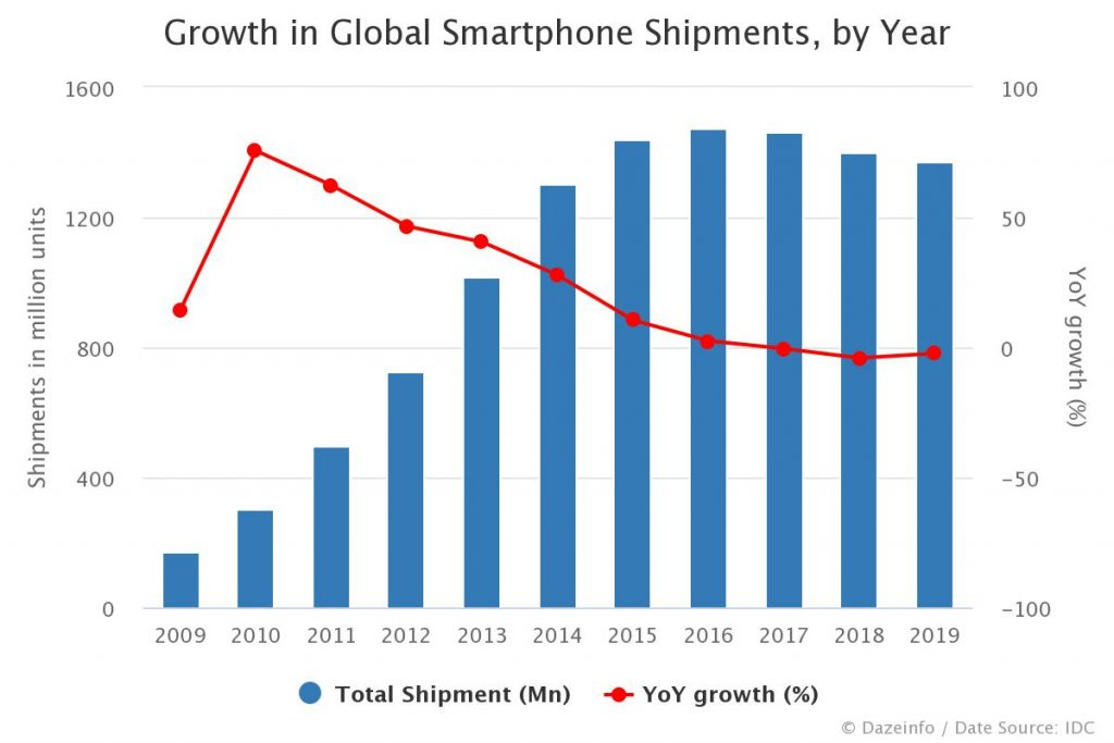 worldwide smartphone shipments 2020