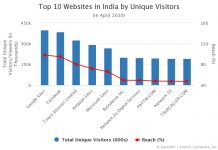 Top 10 Websites in India by Unique Visitors