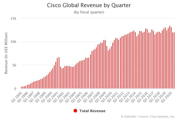 Cisco Revenue by Quarter