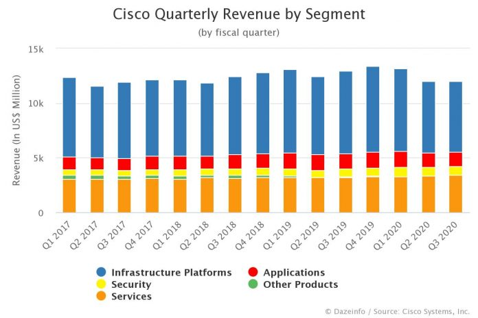 Cisco Quarterly Revenue by Segment