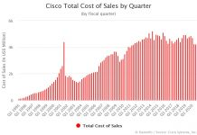 Cisco Total Cost of Sales by Quarter