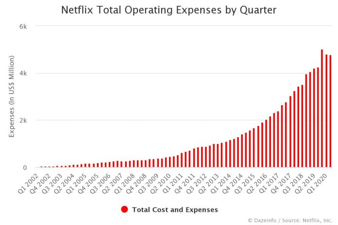 Netflix Total Operating Expenses by Quarter