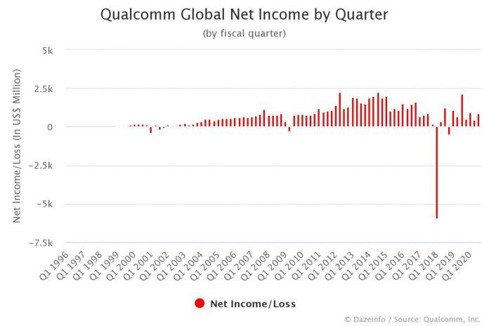 Qualcomm Net Income by Quarter Q3 2020