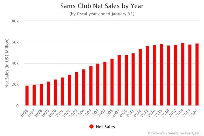 Sam's Club Net Sales by Year