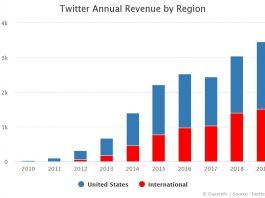 Twitter Annual Revenue by Region