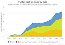 Twitter Cash on Hand by Year 2020